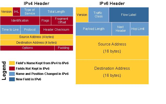 an in depth look at the advantages of ipv6 over ipv4